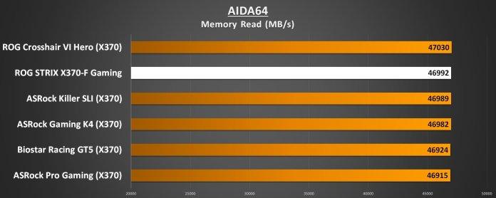 AIDA64 Memory Read