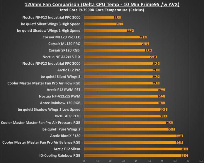 120mm Fan Comparison - Load Delta Temp