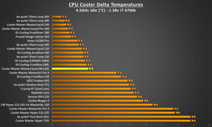 ML120L RGB 4.5Ghz idle