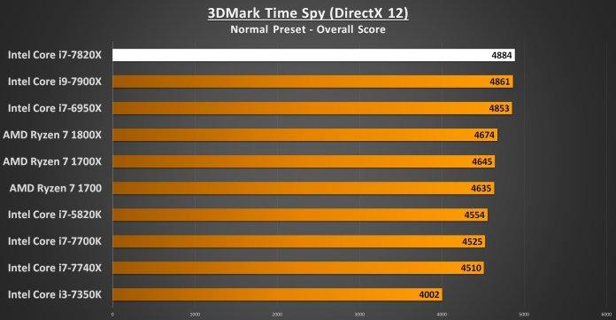 3DMark Time Spy - i7-7820X Performance