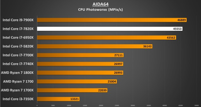 AIDA64 CPU Photoworxx - i7-7820X Performance