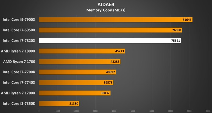AIDA64 Memory Copy - i7-7820X Performance