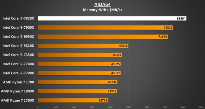 AIDA64 Memory Write - i7-7820X Performance