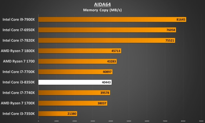 Intel Core i3-8350 Performance - AIDA64 Memory Copy