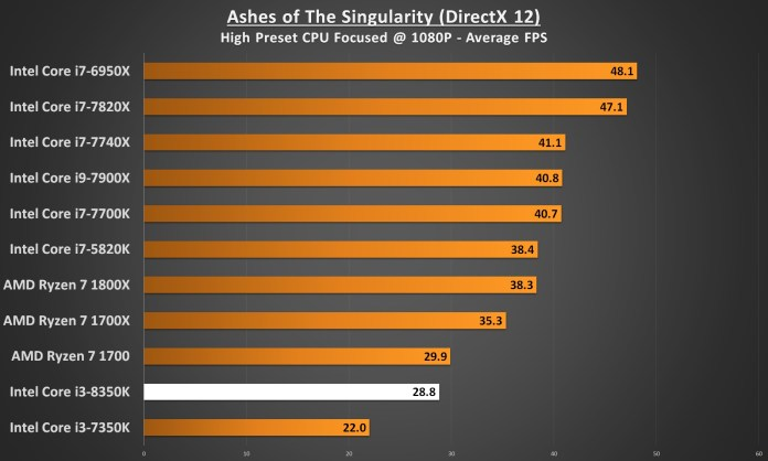 Intel Core i3-8350 Performance - Ashes of the Singularity DirectX 12 1080p