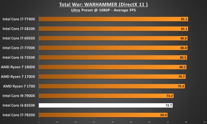Intel Core i3-8350 Performance - Total War WARHAMMER 1080p