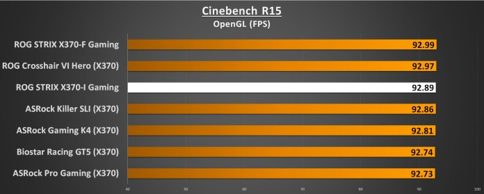 ASUS ROG STRIX X370-I Performance Cinebench R15 OpenGL