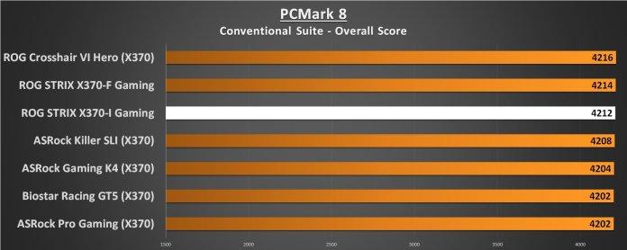ASUS ROG STRIX X370-I Performance PCMark 8