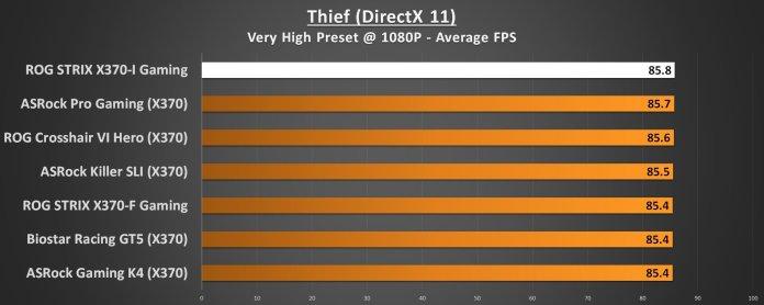 ASUS ROG STRIX X370-I Performance Thief 1080p DirectX 11