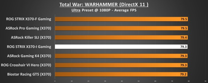 ASUS ROG STRIX X370-I Performance Total War Warhammer 1080p DirectX 11