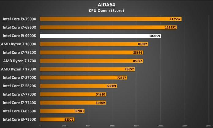 AIDA64 CPU Queen