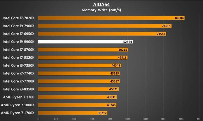 AIDA64 Memory Write