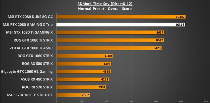 3DMark Time Spy GPU Performance