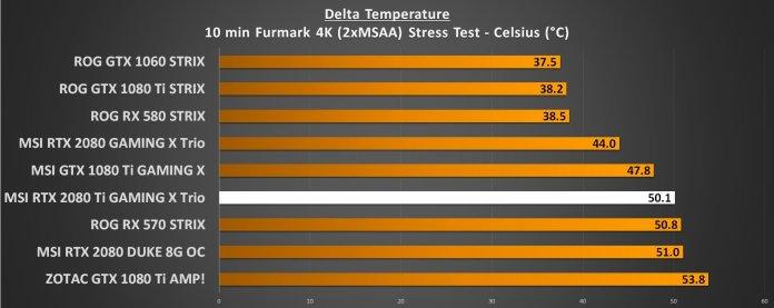 GPU Temperatures Load