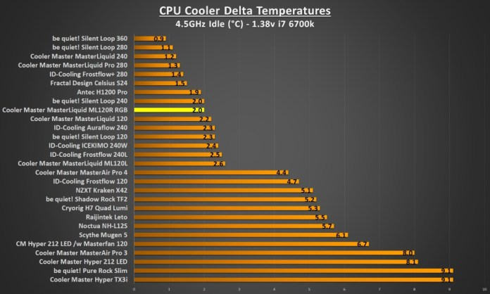 ML120R RGB 4.5Ghz idle