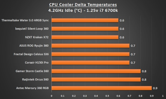 Best 360 AIO Cooler 4.2 Idle Graph