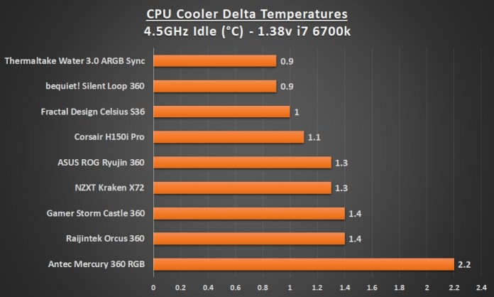 Best 360 AIO Cooler 4.5 Idle Graph