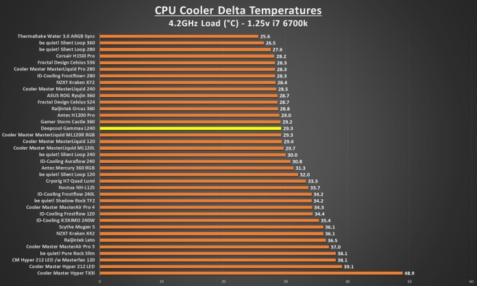 Deepcool Gammax L240 4.2 Load Graph