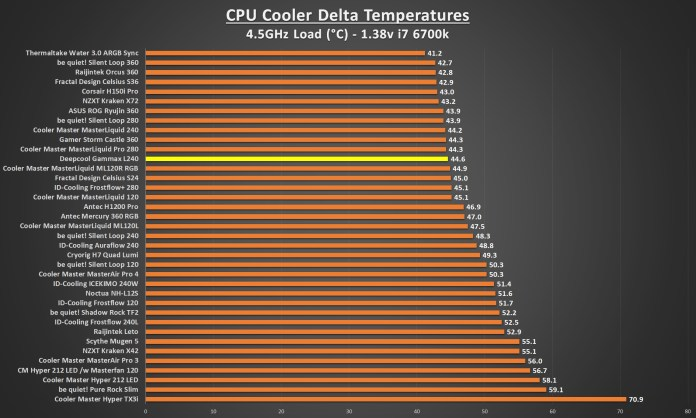 Deepcool Gammax L240 4.5 Load Graph