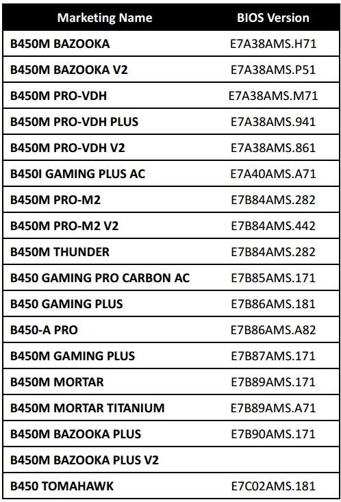 B450 MSI Motherboard Compatibility BIOS list
