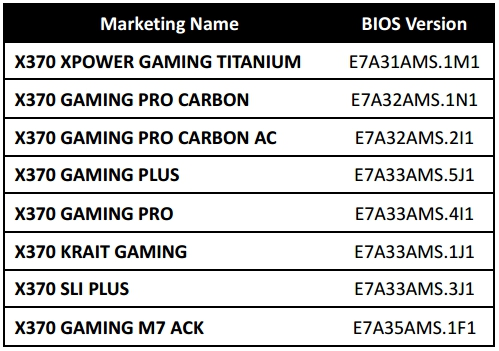 X370 MSI Motherboard Compatibility BIOS list