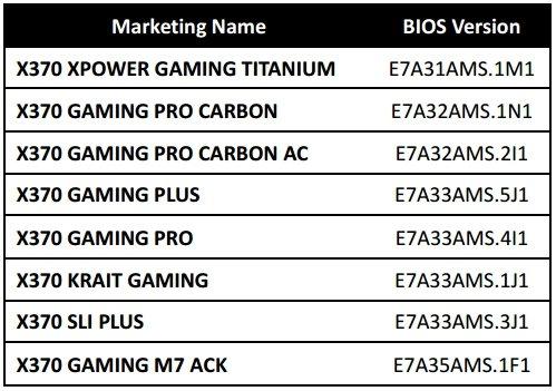 X370 MSI Motherboard Compatibility BIOS list