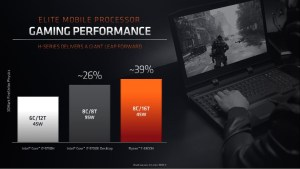 Performance graph showing a 45W 6 core 12 thread intel i7-9750h as a baseline, a 95W 8 core 8 thread intel i7-9700K at +26%, and a 45W 8 core 16 thread amd ryzen 7 4800h at +39%