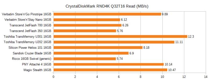 Graph of the CrystalDiskMark random read speed of various 16GB flash drives, in MB/s. Pinstripe 9.89, Nano 6.12, JetFlash 700 6.26, JetFlash 350 5.76, U301 12.3, U202 11.11, Helios 101 8.18, Cruzer Blade 6.9, Ricco generic 5.74, PNY Attache 4 10.14, Magix Stealth 10.47