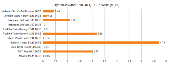 Graph of the CrystalDiskMark random write speed of various 16GB flash drives, in MB/s. Pinstripe 0.46, Nano 0.15, JetFlash 700 1.09, JetFlash 350 0, U301 0.01, U202 2.19, Helios 101 0.04, Cruzer Blade 4.73, Ricco generic 0.01, PNY Attache 4 2.02, Magix Stealth 0.06