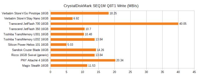 Graph of the CrystalDiskMark sequential write speed of various 16GB flash drives, in MB/s. Pinstripe 18.25, Nano 6.92, JetFlash 700 40.05, JetFlash 350 10.7, U301 10.48, U202 13.84, Helios 101 5.03, Cruzer Blade 14.26, Ricco generic 13.84, PNY Attache 4 20.34, Magix Stealth 11.53