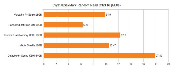 CrystalDiskMark Random Read Q32T16. Verbatim pinstripe 16GB 9.89MB/s, Transcend JetFlash 700 16GB 6.26MB/s, Toshiba TransMemory U301 16GB 12.3MB/s, Magix Stealth 16GB 10.47MB/s, DataLocker Sentry K300 64GB 17.89MB/s.