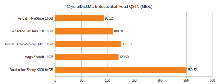 CrystalDiskMark Sequential read Q8T1. Verbatim pinstripe 16GB 93.12MB/s, Transcend JetFlash 700 16GB 109.66MB/s, Toshiba TransMemory U301 16GB 126.67MB/s, Magix Stealth 16GB 120.59MB/s, DataLocker Sentry K300 64GB 250.62MB/s.
