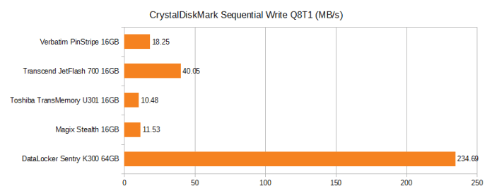 CrystalDiskMark Sequential write Q8T1. Verbatim pinstripe 16GB 18.25MB/s, Transcend JetFlash 700 16GB 40.05MB/s, Toshiba TransMemory U301 16GB 10.48MB/s, Magix Stealth 16GB 11.53MB/s, DataLocker Sentry K300 64GB 234.69MB/s.