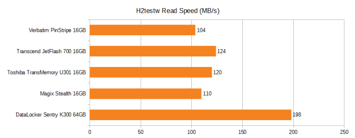 H2testw read speed. Verbatim pinstripe 16GB 104MB/s, Transcend JetFlash 700 16GB 124MB/s, Toshiba TransMemory U301 16GB 120MB/s, Magix Stealth 16GB 110MB/s, DataLocker Sentry K300 64GB 198MB/s.