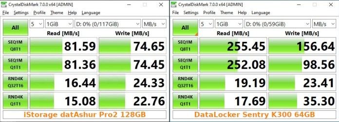 CrystalDiskMark side by side, datashur pro2 128gb vs sentry k300 64gb. Q8T1 Sequential Read 81.59 vs 255.45, Q8T1 Sequential Write 74.65 vs 156.64, Q1T1 Sequential Read 81.36 vs 252.08, Q1T1 Sequential Write 74.45 vs 98.56, Random Read Q32T16 16.44 vs 19.19, Random Write Q32T16 24.33 vs 23.41 (the only one datashur win in), Random Read Q1T1 15.08 vs 17.69, Random Write Q1T1 22.76 vs 35.30. All results in MB/s.