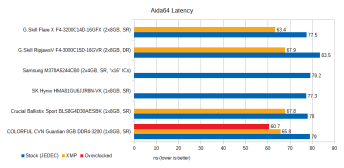 cvn-guardian-8gb-ddr4-3200-review-aida64-latency