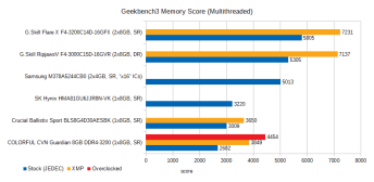 cvn-guardian-8gb-ddr4-3200-review-geekbench3-mem-nt