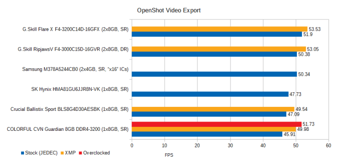 cvn-guardian-8gb-ddr4-3200-review-openshot-export-zeroscale