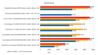 jan-2021-memory-benchmarks-aida64-read