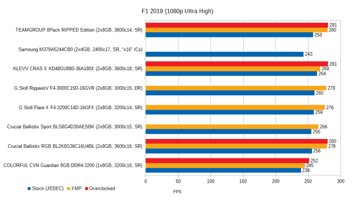 jan-2021-memory-benchmarks-f1-2019