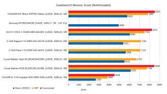 jan-2021-memory-benchmarks-geekbench3-memory-nt