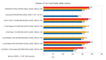 jan-2021-memory-benchmarks-sotr-800x600
