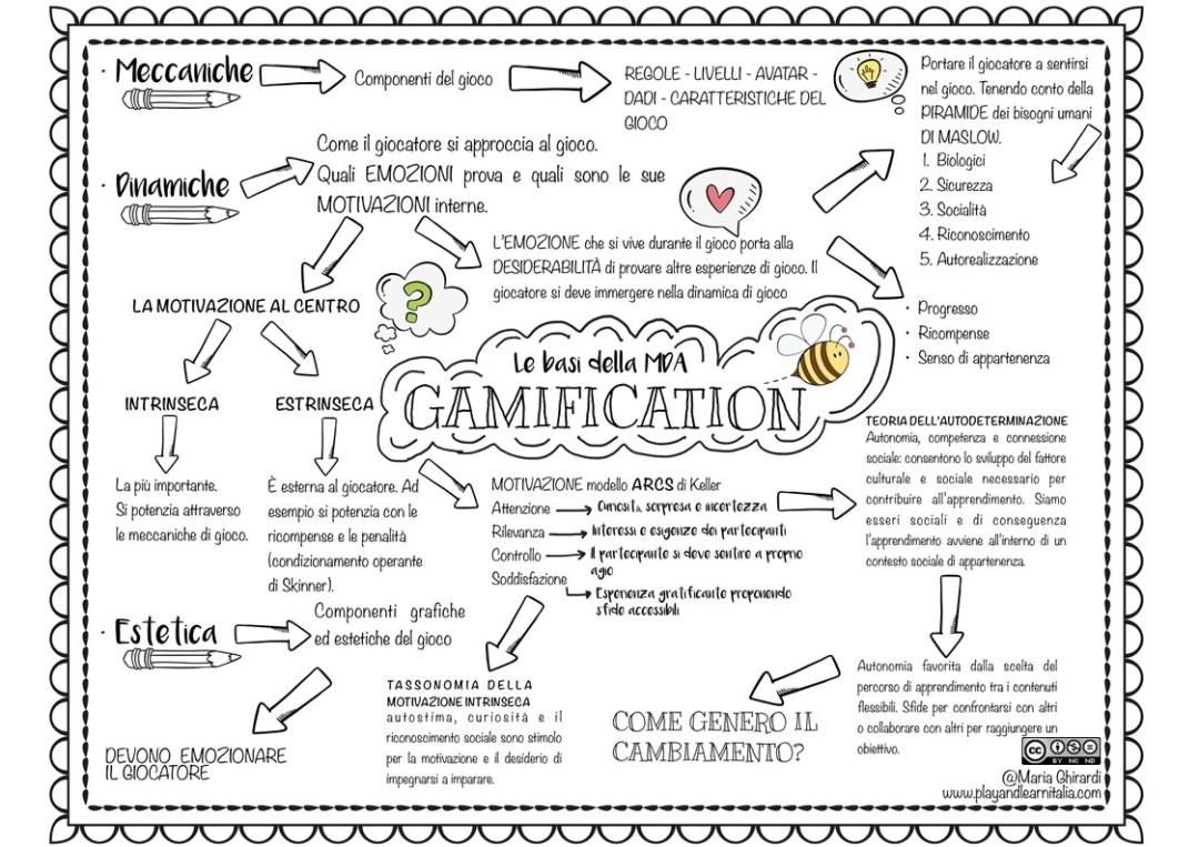 IL GIOCO NELLA DIDATTICA-MOOCINTEF-GAMIFICATION-MARI@PLAYANDLEARNITALIA