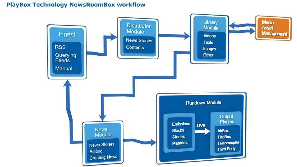PlayBox Announces NewsRoomBox