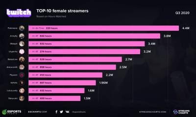 Pqueen dünyanın en popüler kadın Twitch yayıncıları arasına girdi