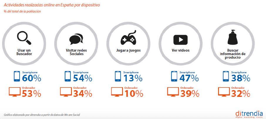 El mundo es mobile