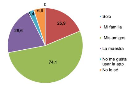 Figura 2 resultados Grow Green