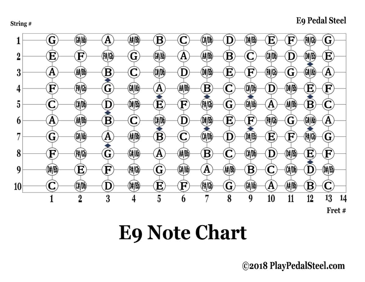 E9 Note Chart