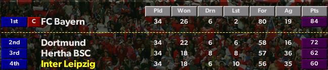 Bundesliga Table 2026/27