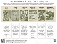 Ellen Sandseter's 6 Categories Of Risky Play